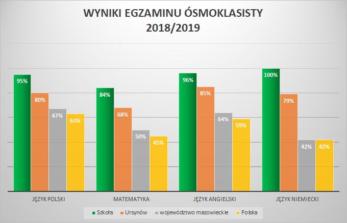 wyniki podstawowka 2019